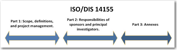 Parts of ISO 14155.jpg