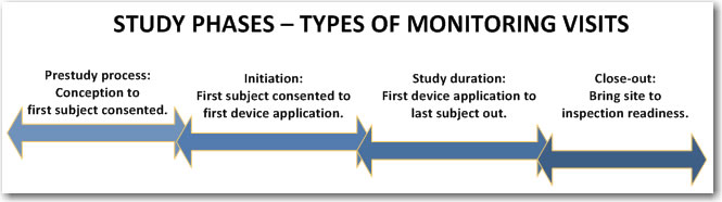 Clinical Study Phases